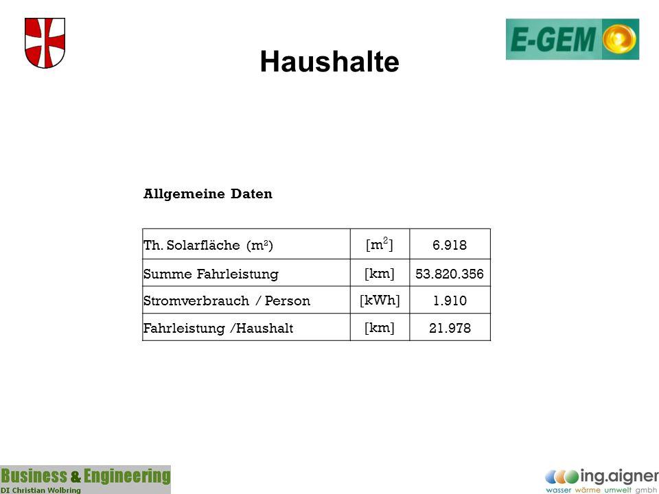 Haushalte Allgemeine Daten Th. Solarfläche (m²) [m2] 6.918